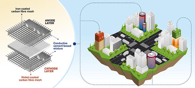 Nghiên cứu pin xi măng để biến các tòa nhà thành nguồn cung năng lượng