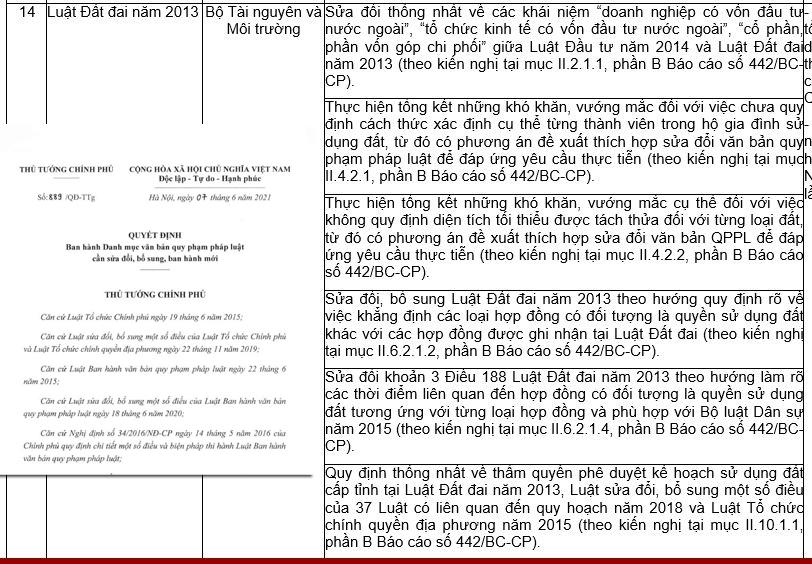 Vì sao Chính phủ hoãn trình dự án sửa đổi Luật Đất đai 2013?