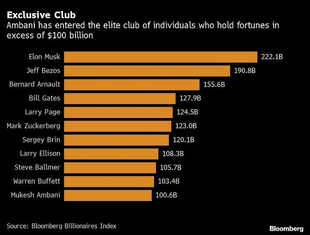 Những tỷ phú trong câu lạc bộ tài sản 100 tỷ USD. Nguồn: Bloomberg