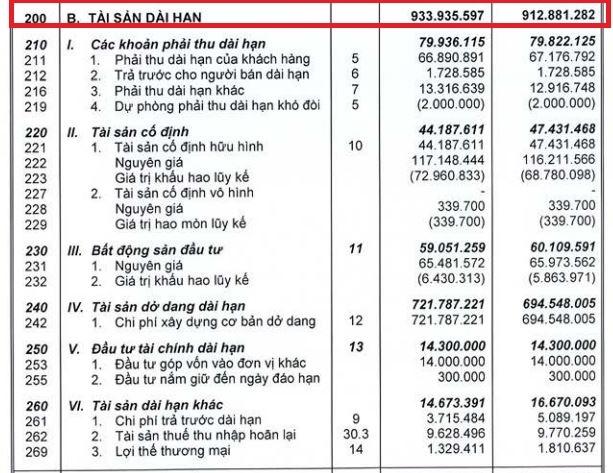 Nợ dài hạn tại Công ty Nhà Khang Điền (KDH) vượt qua tài sản dài hạn