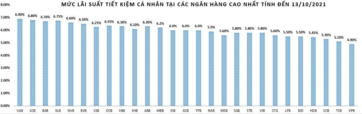 Lãi suất tiền gửi tiếp tục giảm nhẹ